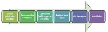 Fig 2 Actuaciones para realizar una AUDITORIA ETICA