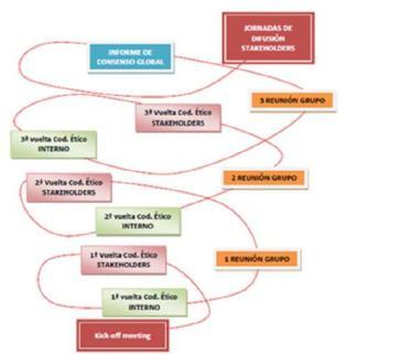 Fig 3 Espiral de conocimiento y consenso